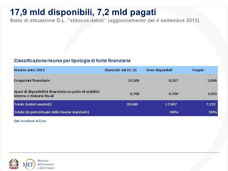 Dati in milioni di Euro Classificazione risorse per tipologia di fonte finanziaria 17,9 mld disponibili, 7,2 mld pagati Stato di attuazione D.L.
