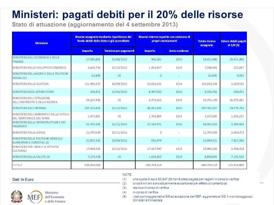Ministeri: pagati debiti per il 20% delle risorse Stato di attuazione (aggiornamento del 4 settembre 2013) NOTE (1)una quota di euro 53.547,26 non è stata pagata per ragioni in corso di verifica (2)circa 5 milioni sono attualmente accantonati per effetto di contenziosi (3)residuo in corso di verifica (4)in corso di verifica (5)i dati sono aggiornati al 6/8 ad eccezione del MEF, aggiornato al 3/9.