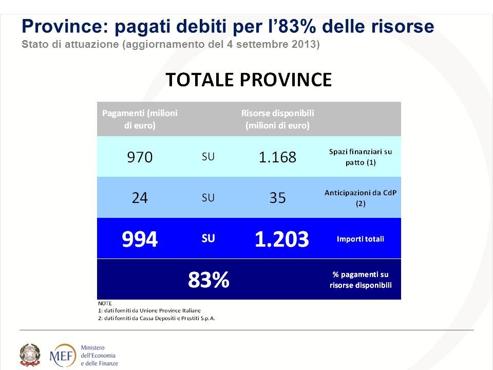 Province: pagati debiti per l'83% delle risorse Stato di attuazione (aggiornamento del 4 settembre 2013)