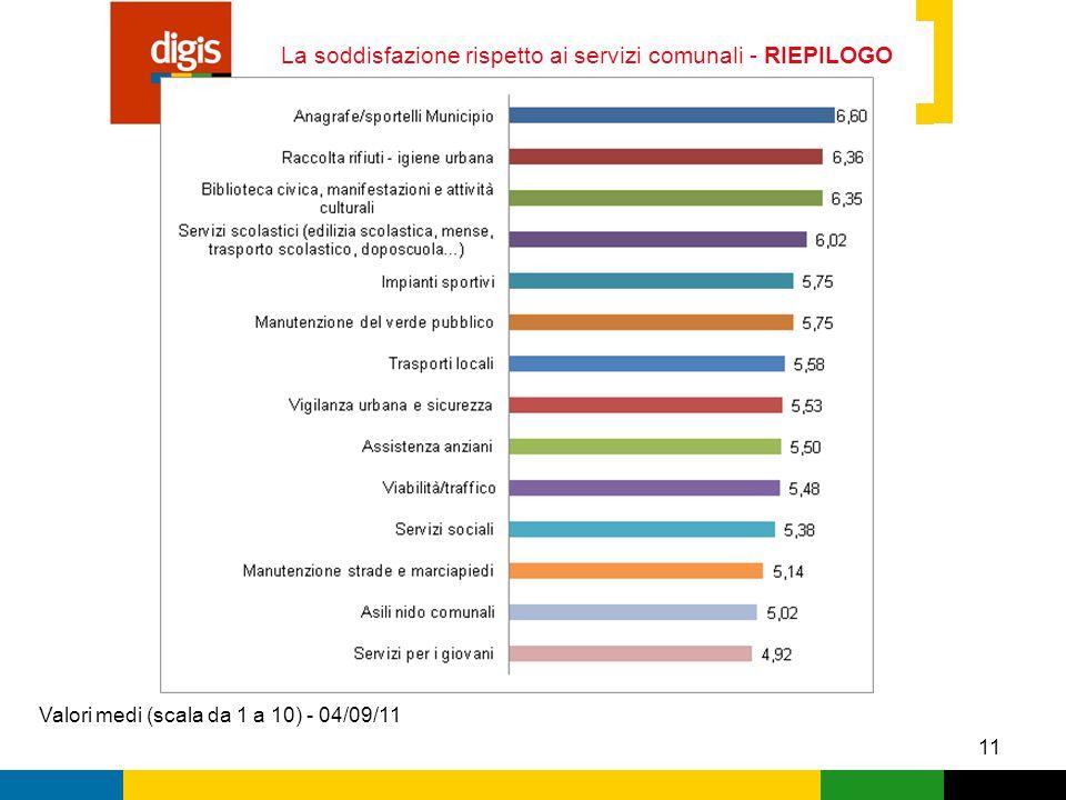 11 La soddisfazione rispetto ai servizi comunali - RIEPILOGO Valori medi (scala da 1 a 10) - 04/09/11