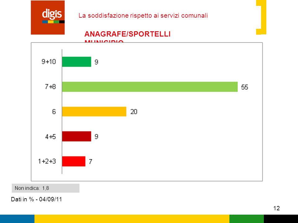 12 La soddisfazione rispetto ai servizi comunali Dati in % - 04/09/11 Non indica: 1,8 ANAGRAFE/SPORTELLI MUNICIPIO