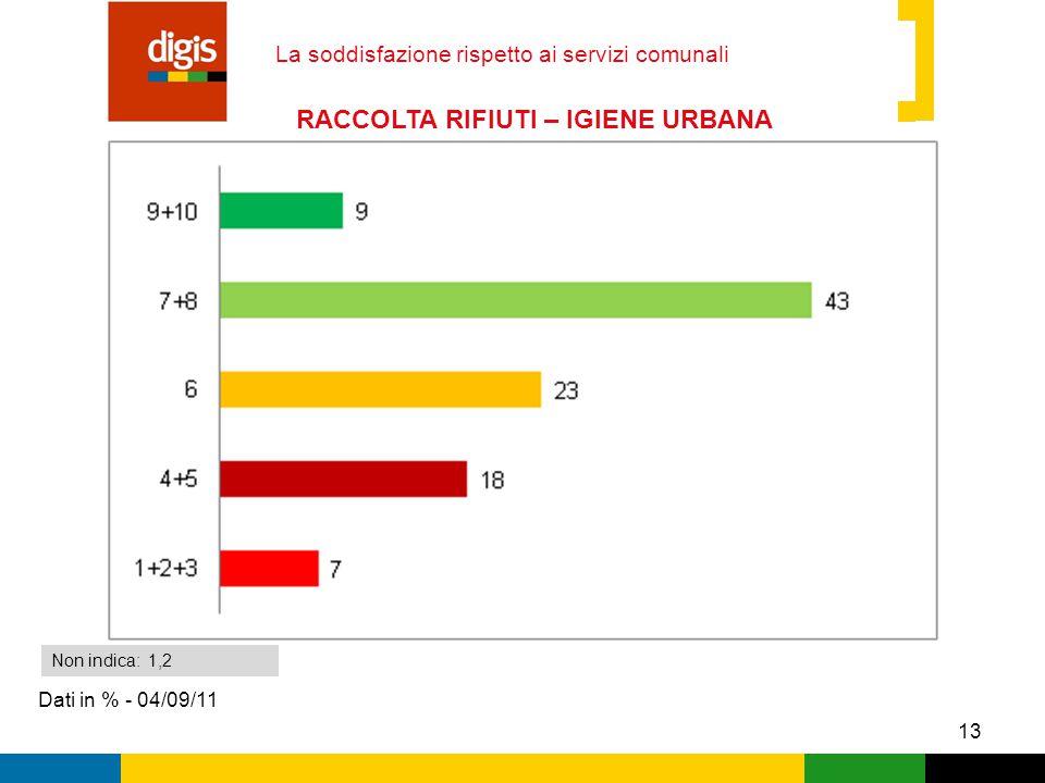 13 La soddisfazione rispetto ai servizi comunali Dati in % - 04/09/11 Non indica: 1,2 RACCOLTA RIFIUTI – IGIENE URBANA