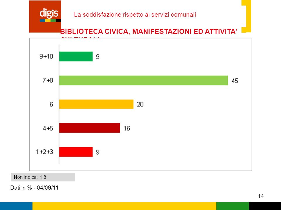 14 La soddisfazione rispetto ai servizi comunali Dati in % - 04/09/11 Non indica: 1,8 BIBLIOTECA CIVICA, MANIFESTAZIONI ED ATTIVITA' CULTURALI