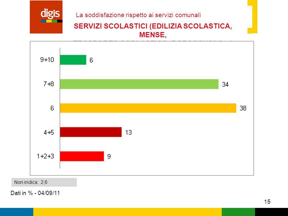 15 La soddisfazione rispetto ai servizi comunali Dati in % - 04/09/11 Non indica: 2,6 SERVIZI SCOLASTICI (EDILIZIA SCOLASTICA, MENSE, TRASPORTO SCOLASTICO, DOPOSCUOLA…)