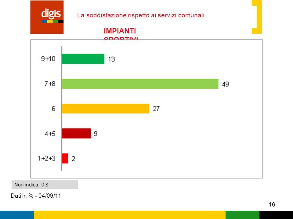 16 La soddisfazione rispetto ai servizi comunali Dati in % - 04/09/11 Non indica: 0,8 IMPIANTI SPORTIVI
