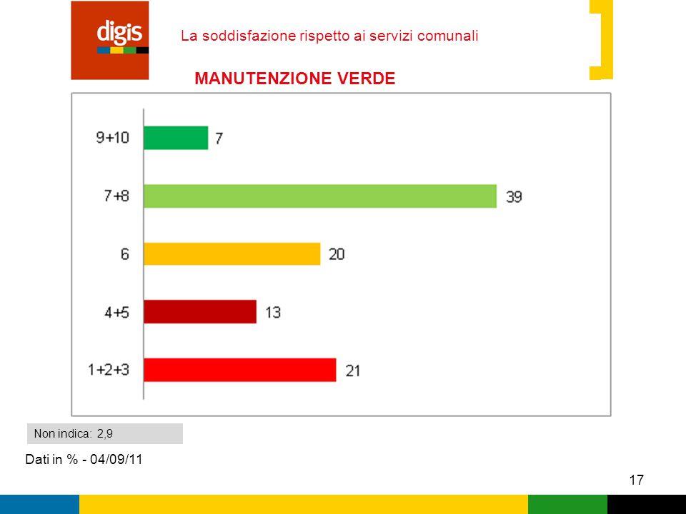 17 La soddisfazione rispetto ai servizi comunali Dati in % - 04/09/11 Non indica: 2,9 MANUTENZIONE VERDE PUBBLICO
