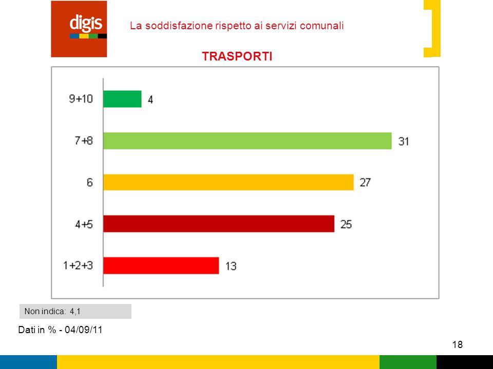 18 La soddisfazione rispetto ai servizi comunali Dati in % - 04/09/11 Non indica: 4,1 TRASPORTI LOCALI