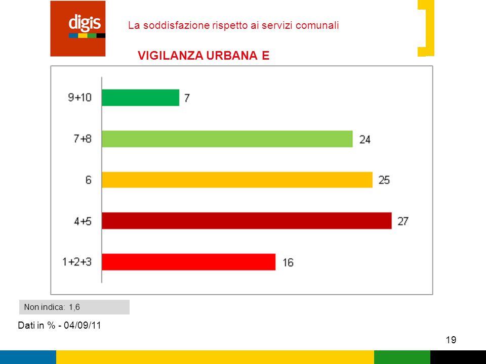 19 La soddisfazione rispetto ai servizi comunali Dati in % - 04/09/11 Non indica: 1,6 VIGILANZA URBANA E SICUREZZA