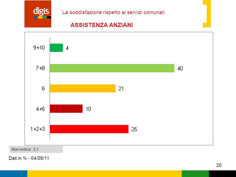 20 La soddisfazione rispetto ai servizi comunali Dati in % - 04/09/11 Non indica: 2,1 ASSISTENZA ANZIANI