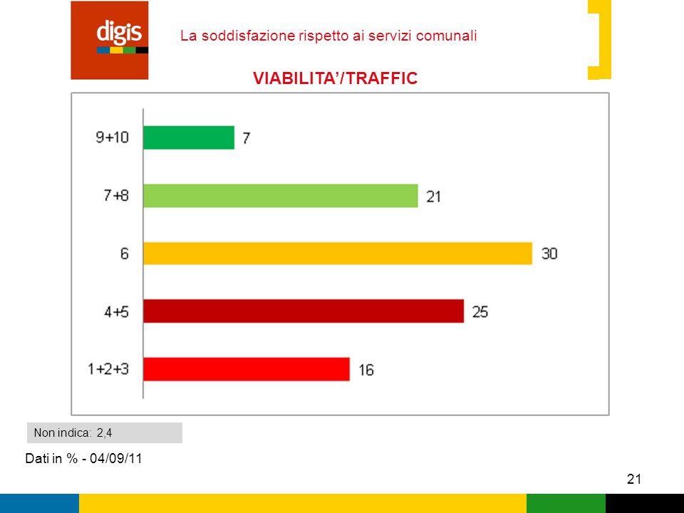21 La soddisfazione rispetto ai servizi comunali Dati in % - 04/09/11 Non indica: 2,4 VIABILITA'/TRAFFIC O