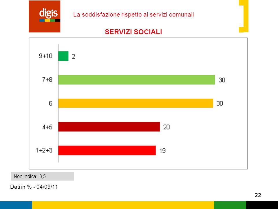22 La soddisfazione rispetto ai servizi comunali Dati in % - 04/09/11 Non indica: 3,5 SERVIZI SOCIALI