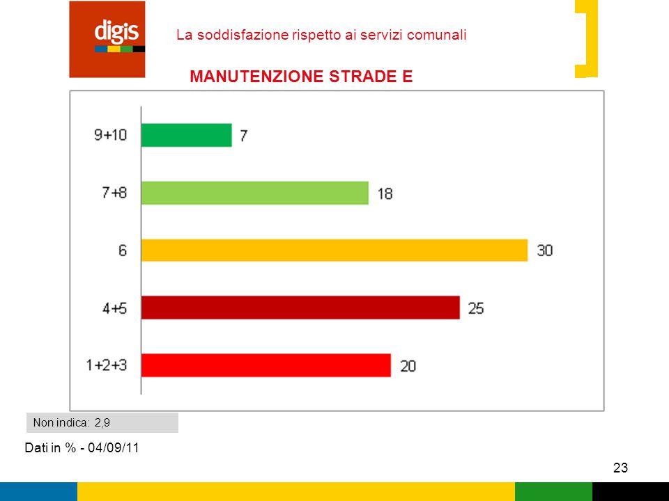 23 La soddisfazione rispetto ai servizi comunali Dati in % - 04/09/11 Non indica: 2,9 MANUTENZIONE STRADE E MARCIAPIEDI