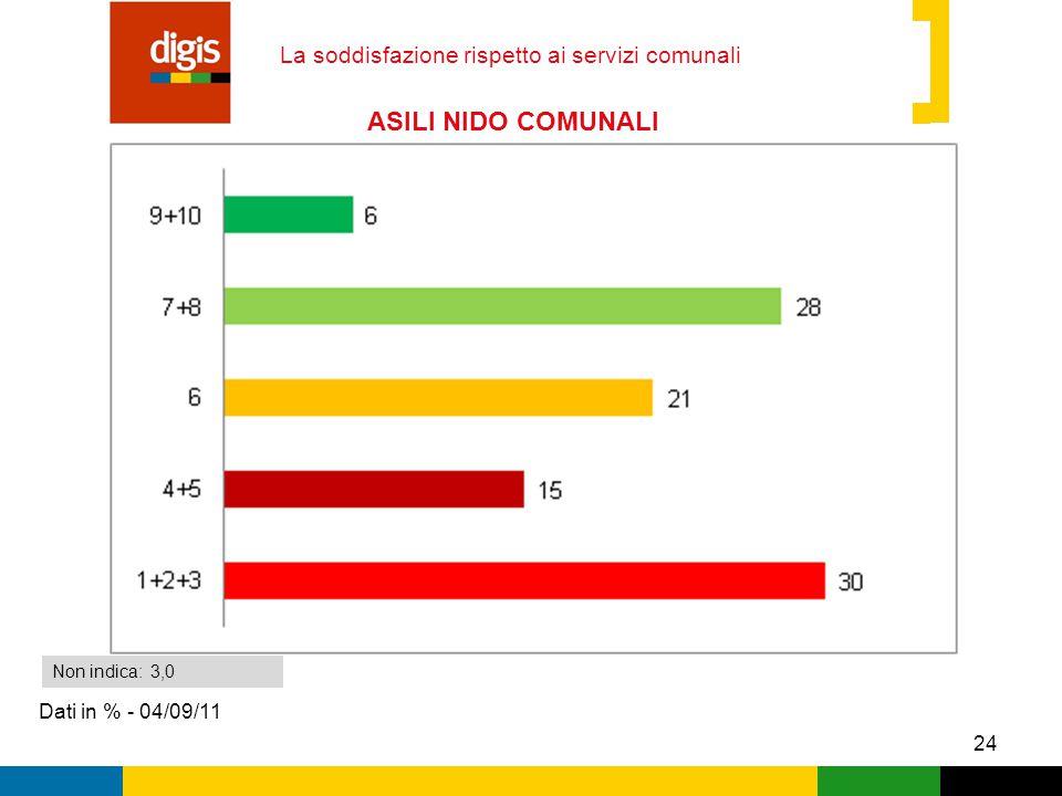 24 La soddisfazione rispetto ai servizi comunali Dati in % - 04/09/11 Non indica: 3,0 ASILI NIDO COMUNALI