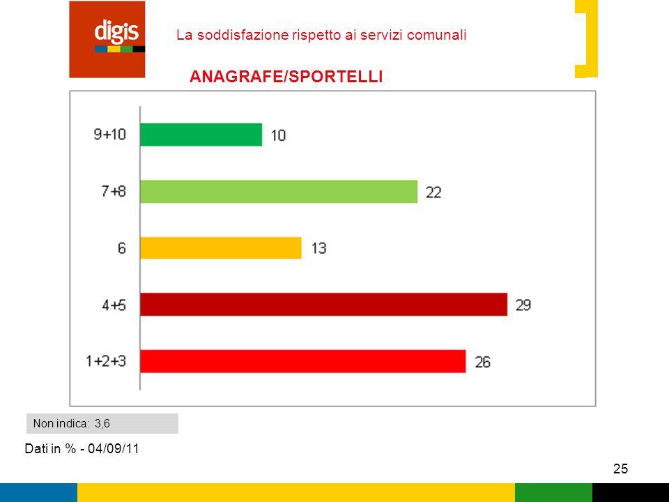 25 La soddisfazione rispetto ai servizi comunali Dati in % - 04/09/11 Non indica: 3,6 ANAGRAFE/SPORTELLI MUNICIPIO