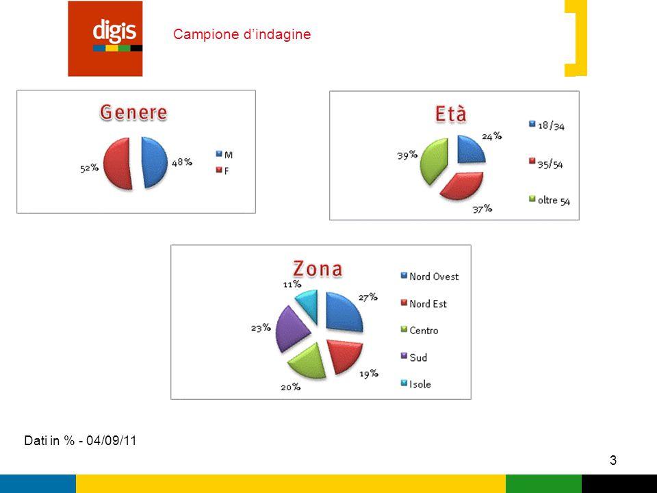 3 Campione d'indagine Dati in % - 04/09/11