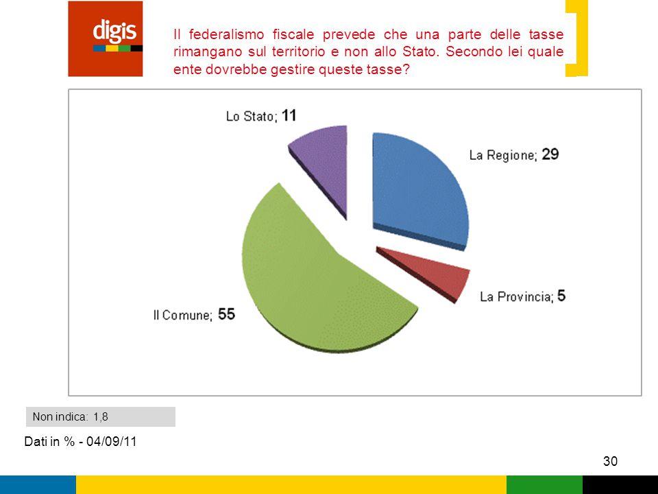 30 Il federalismo fiscale prevede che una parte delle tasse rimangano sul territorio e non allo Stato.