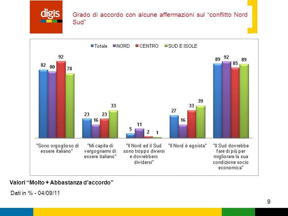 9 Grado di accordo con alcune affermazioni sul conflitto Nord Sud Dati in % - 04/09/11 Valori Molto + Abbastanza d'accordo