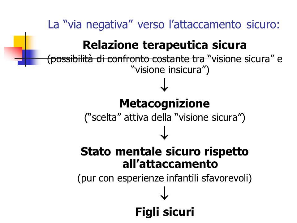 """La """"via negativa"""" verso l'attaccamento sicuro: Relazione terapeutica sicura (possibilità di confronto costante tra """"visione sicura"""" e """"visione insicur"""