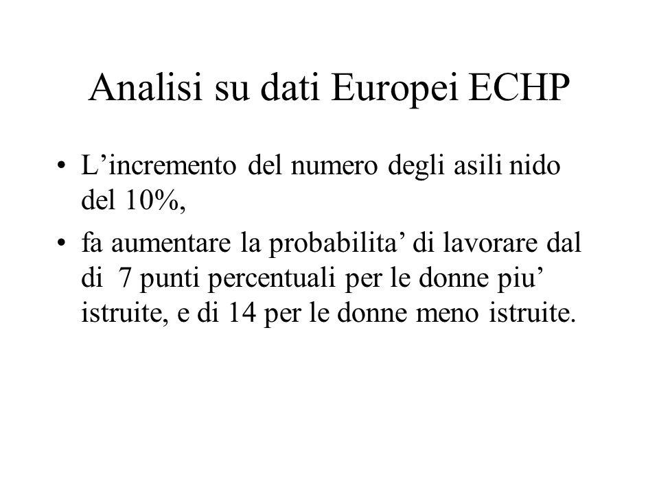 Analisi su dati Europei ECHP L'incremento del numero degli asili nido del 10%, fa aumentare la probabilita' di lavorare dal di 7 punti percentuali per