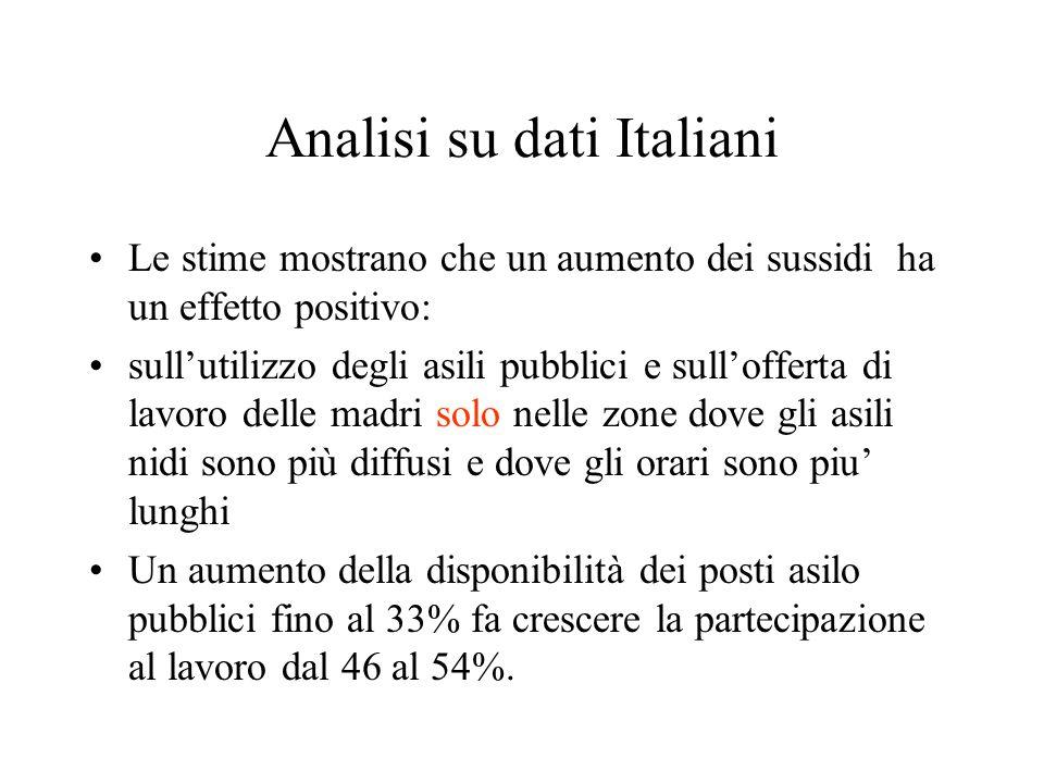 Analisi su dati Italiani Le stime mostrano che un aumento dei sussidi ha un effetto positivo: sull'utilizzo degli asili pubblici e sull'offerta di lav