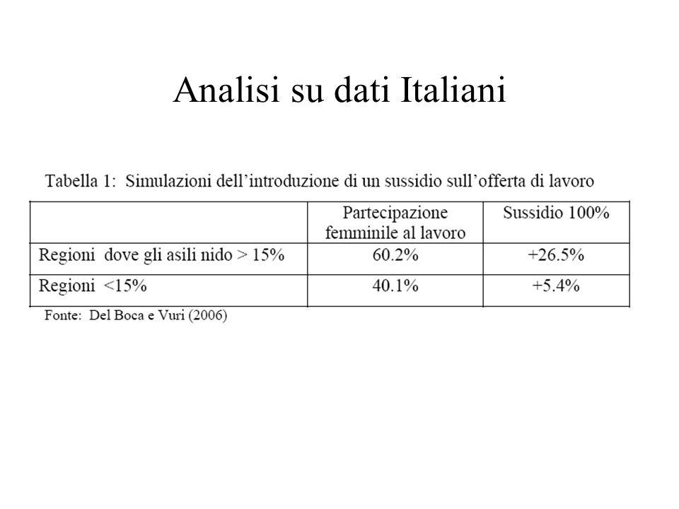 Analisi su dati Italiani
