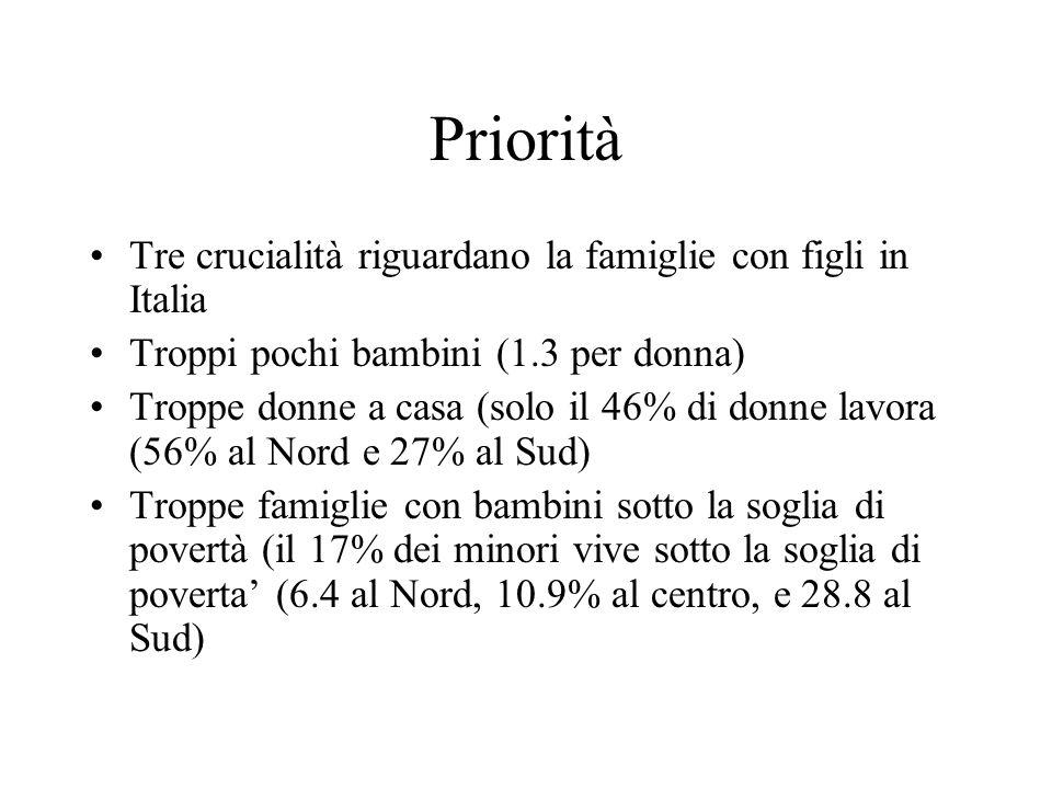 Priorità Tre crucialità riguardano la famiglie con figli in Italia Troppi pochi bambini (1.3 per donna) Troppe donne a casa (solo il 46% di donne lavo