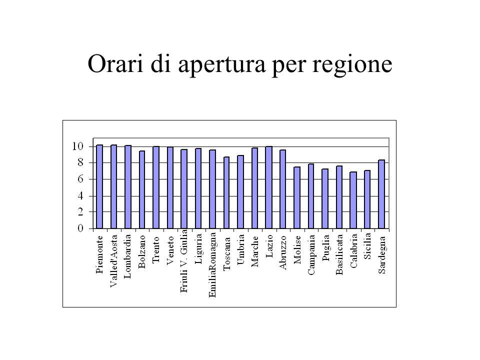 Orari di apertura per regione