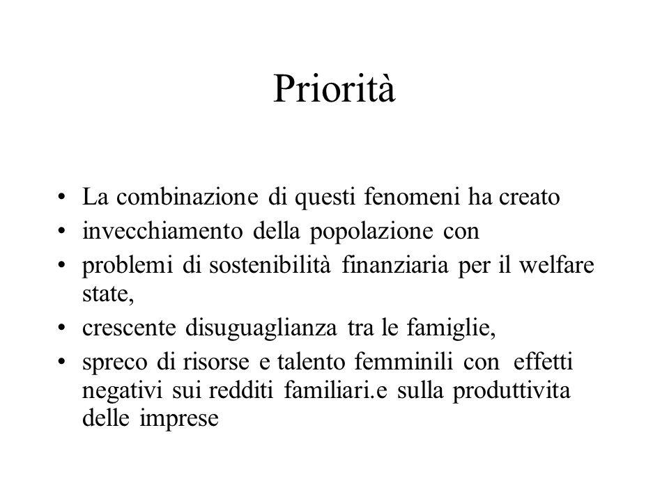 Analisi su dati Italiani Tuttavia c' e' una ampia proporzione che non lo utilizza affatto.