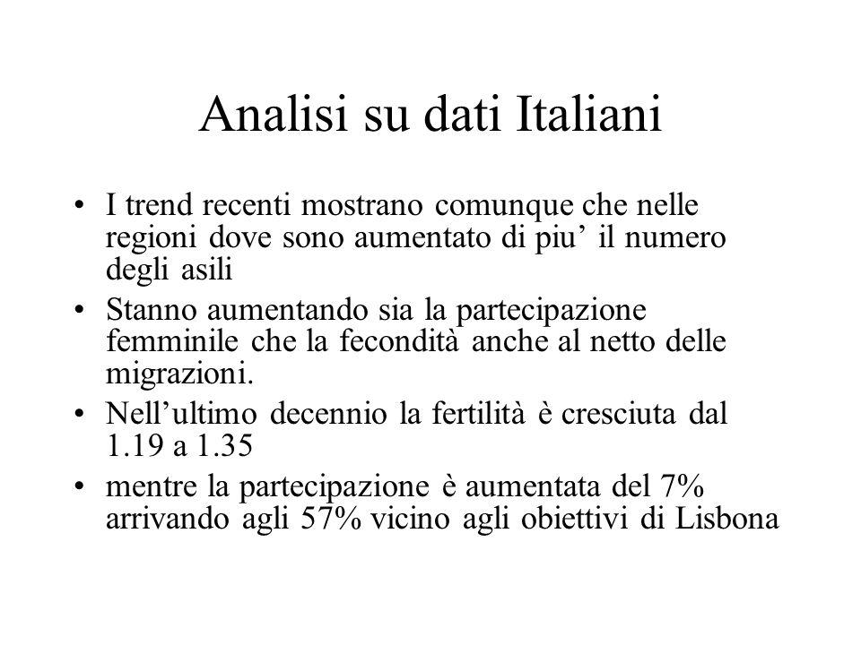 Analisi su dati Italiani I trend recenti mostrano comunque che nelle regioni dove sono aumentato di piu' il numero degli asili Stanno aumentando sia l