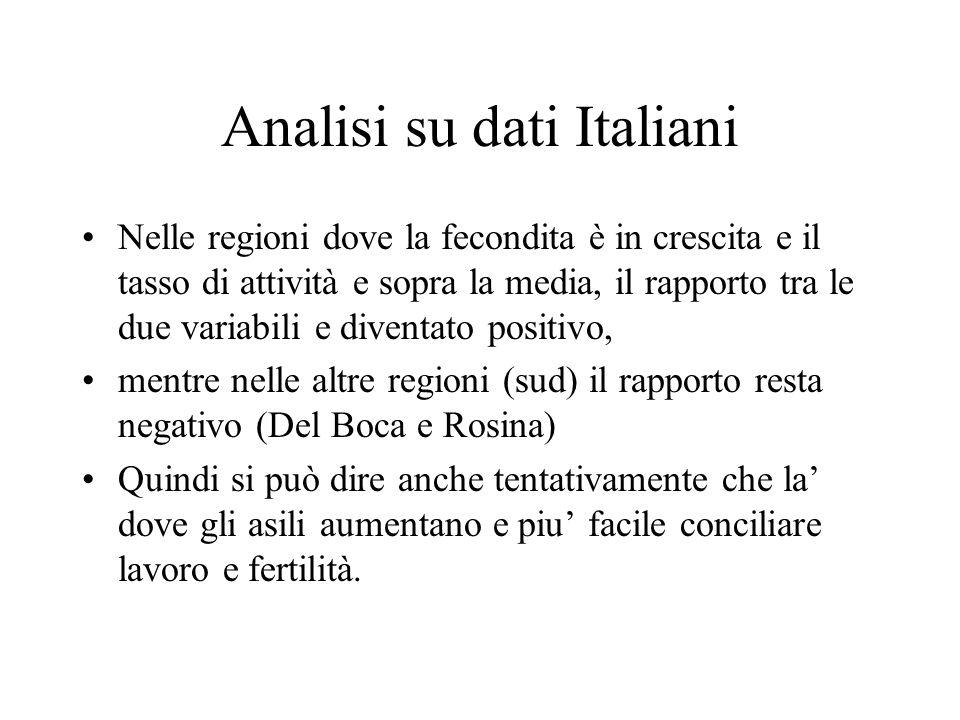 Analisi su dati Italiani Nelle regioni dove la fecondita è in crescita e il tasso di attività e sopra la media, il rapporto tra le due variabili e div