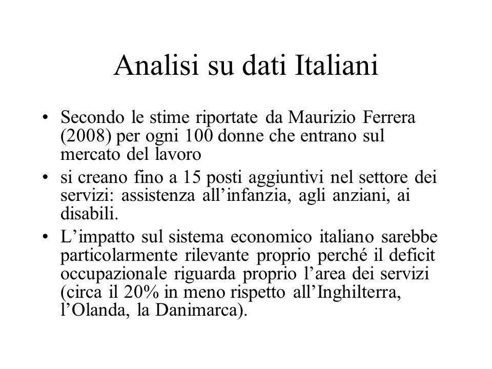 Analisi su dati Italiani Secondo le stime riportate da Maurizio Ferrera (2008) per ogni 100 donne che entrano sul mercato del lavoro si creano fino a
