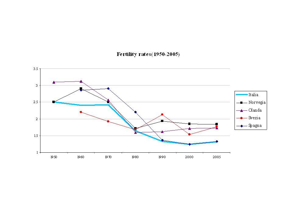 Analisi su dati Italiani Vari aspetti degli asili possono essere migliorati I sussidi agli asili nido pubblici sono più bassi relativamente a quelli offerti in altri paesi I posti sono disponibili in numero minore Offerta disomogenea tra le regioni Anche gli asili privati sono disponibili in misura minore.