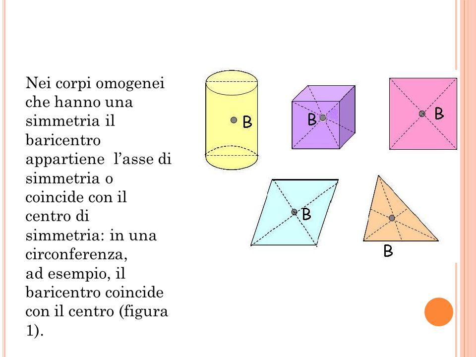 Nei corpi omogenei che hanno una simmetria il baricentro appartiene l'asse di simmetria o coincide con il centro di simmetria: in una circonferenza, a