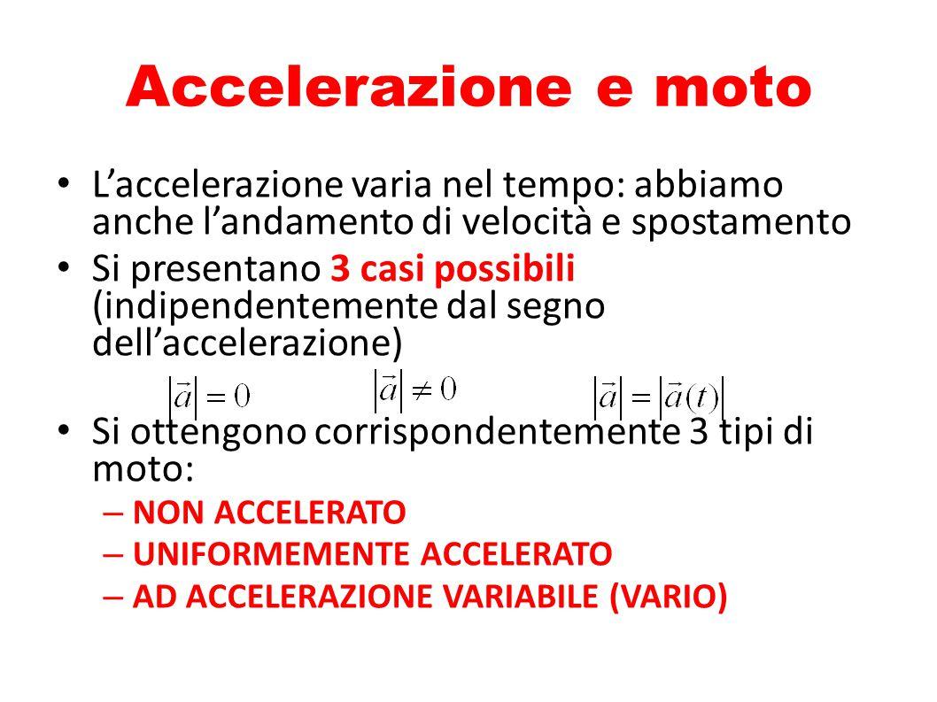Accelerazione e moto L'accelerazione varia nel tempo: abbiamo anche l'andamento di velocità e spostamento Si presentano 3 casi possibili (indipendente