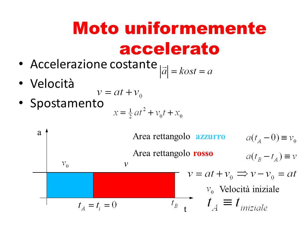 Moto uniformemente accelerato Accelerazione costante Velocità Spostamento t a v Area rettangolo azzurro Area rettangolo rosso Velocità iniziale