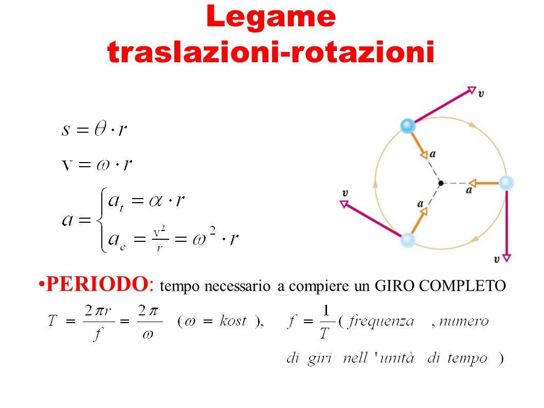 Legame traslazioni-rotazioni PERIODO: tempo necessario a compiere un GIRO COMPLETO