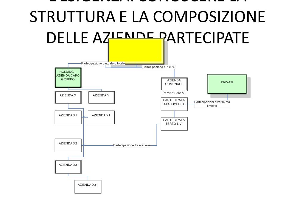 L'ESIGENZA: CONOSCERE LA STRUTTURA E LA COMPOSIZIONE DELLE AZIENDE PARTECIPATE