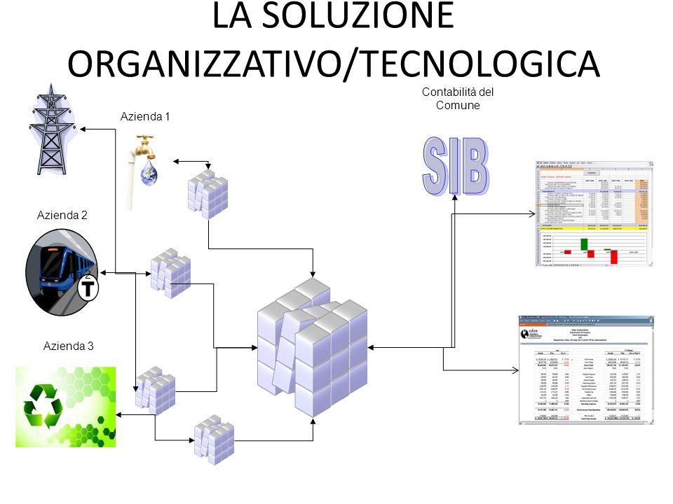 LA SOLUZIONE ORGANIZZATIVO/TECNOLOGICA Contabilità del Comune Azienda 1 Azienda 2 Azienda 3 Azienda 4 Azienda 2