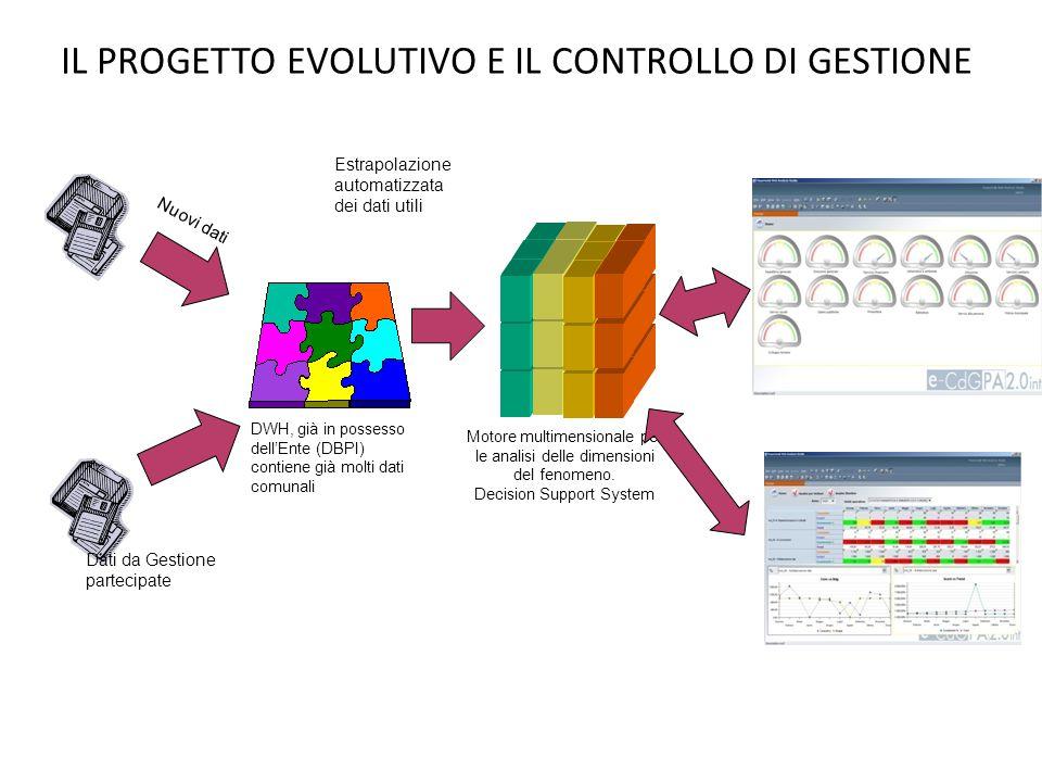 IL PROGETTO EVOLUTIVO E IL CONTROLLO DI GESTIONE DWH, già in possesso dell'Ente (DBPI) contiene già molti dati comunali Nuovi dati Dati da Gestione pa