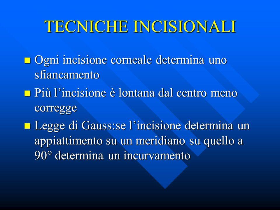 TECNICHE INCISIONALI Ogni incisione corneale determina uno sfiancamento Ogni incisione corneale determina uno sfiancamento Più l'incisione è lontana d