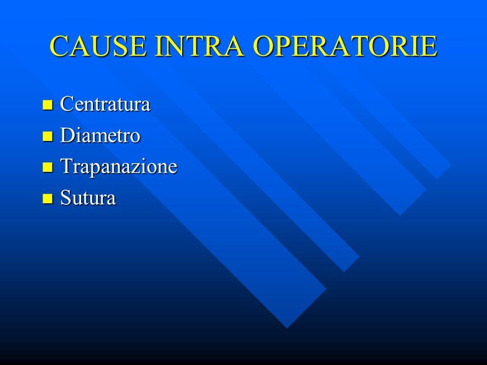CAUSE INTRA OPERATORIE Centratura Centratura Diametro Diametro Trapanazione Trapanazione Sutura Sutura