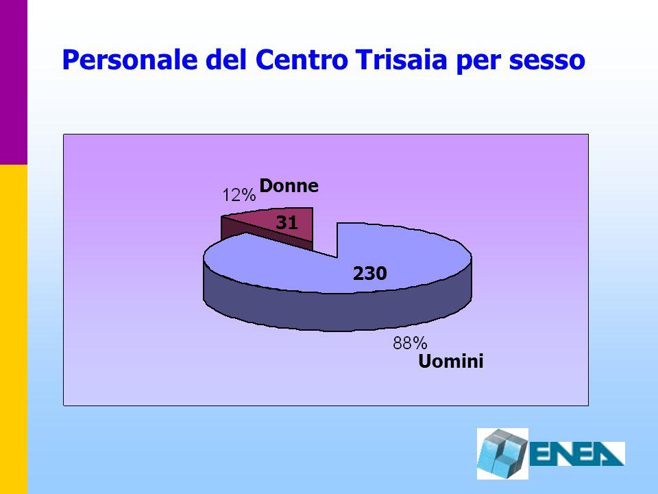 Personale del Centro Trisaia per sesso Donne Uomini 31 230