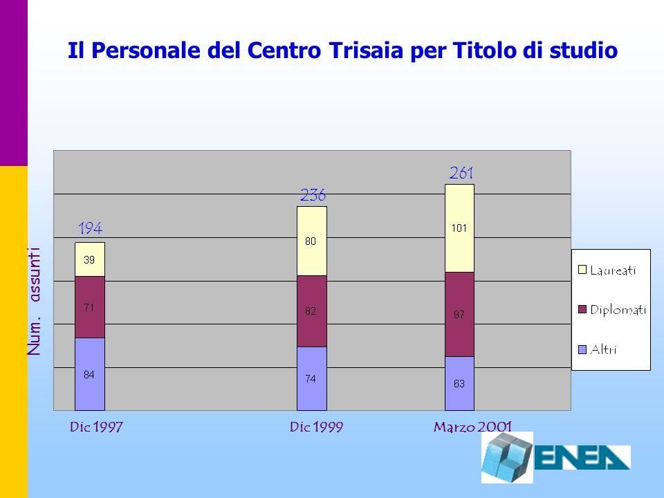 Il Personale del Centro Trisaia per Titolo di studio Dic 1999 236 261 Num. assunti Marzo 2001 194 Dic 1997