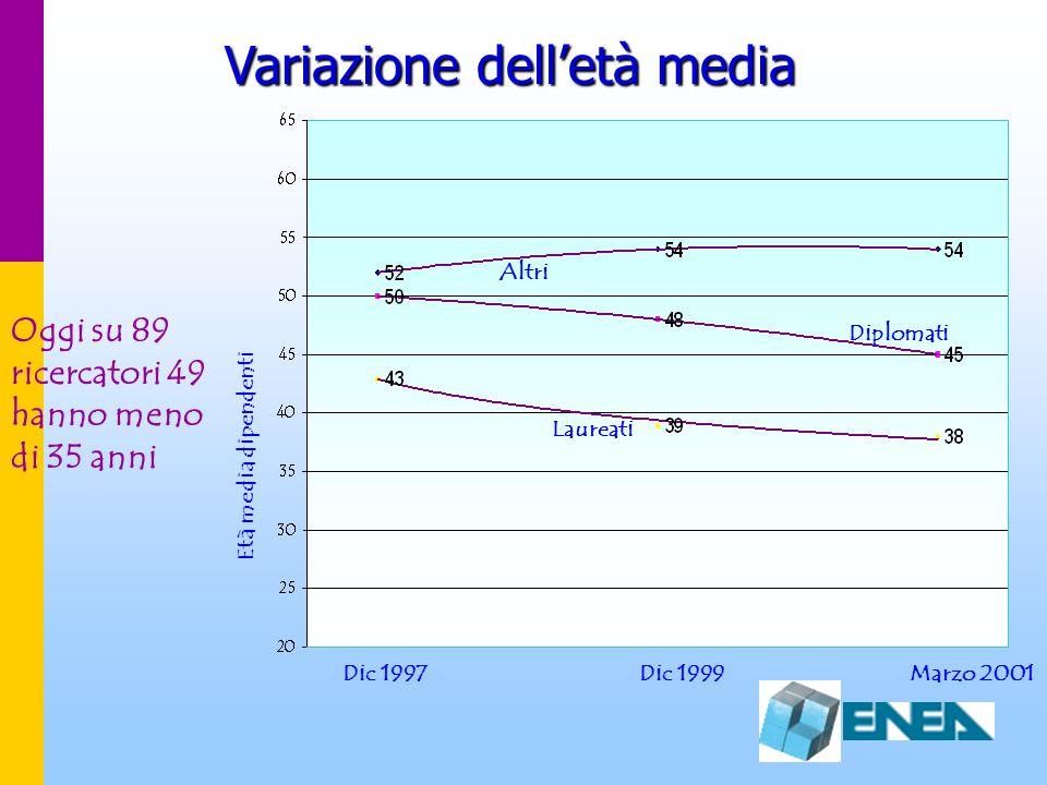 Variazione dell'età media Dic 1999 Laureati Diplomati Età media dipendenti Dic 1997 Altri Marzo 2001 Oggi su 89 ricercatori 49 hanno meno di 35 anni