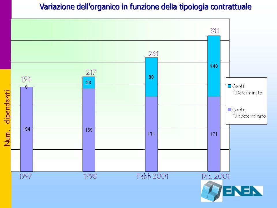 Variazione dell'organico in funzione della tipologia contrattuale 19971998Dic. 2001 194 217 261 311 Num. dipendenti Febb 2001