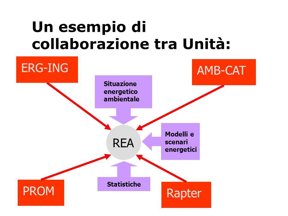 Un esempio di collaborazione tra Unità: Situazione energetico ambientale Modelli e scenari energetici Statistiche AMB-CATERG-ING REA PROM Rapter