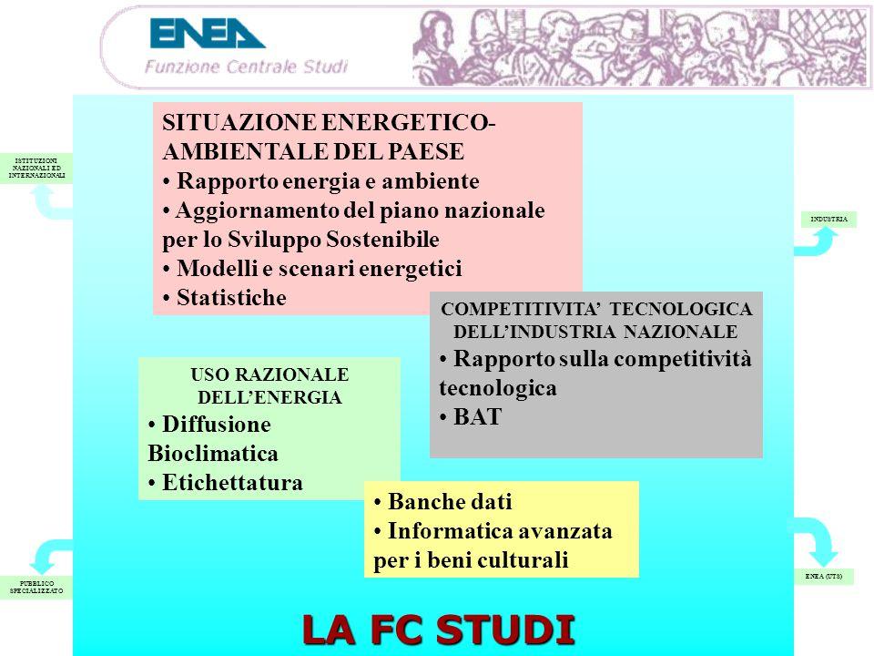 ISTITUZIONI NAZIONALI ED INTERNAZIONALI PUBBLICO SPECIALIZZATO INDUSTRIA ENEA (UTS) SITUAZIONE ENERGETICA E AMBIENTALE DEL PAESE COMPETITIVITA' TECNOLOGICA DELL'INDUSTRIA NAZIONALE USO RAZIONALE DELL'ENERGIA ELABORAZIONE E DIFFUSIONE ISTITUZIONI NAZIONALI ED INTERNAZIONALI PUBBLICO SPECIALIZZATO INDUSTRIA ENEA (UTS) SITUAZIONE ENERGETICA E AMBIENTALE DEL PAESE COMPETITIVITA' TECNOLOGICA DELL'INDUSTRIA NAZIONALE USO RAZIONALE DELL'ENERGIA ELABORAZIONE E DIFFUSIONE LA FC STUDI USO RAZIONALE DELL'ENERGIA Diffusione Bioclimatica Etichettatura SITUAZIONE ENERGETICO- AMBIENTALE DEL PAESE Rapporto energia e ambiente Aggiornamento del piano nazionale per lo Sviluppo Sostenibile Modelli e scenari energetici Statistiche COMPETITIVITA' TECNOLOGICA DELL'INDUSTRIA NAZIONALE Rapporto sulla competitività tecnologica BAT Banche dati Informatica avanzata per i beni culturali