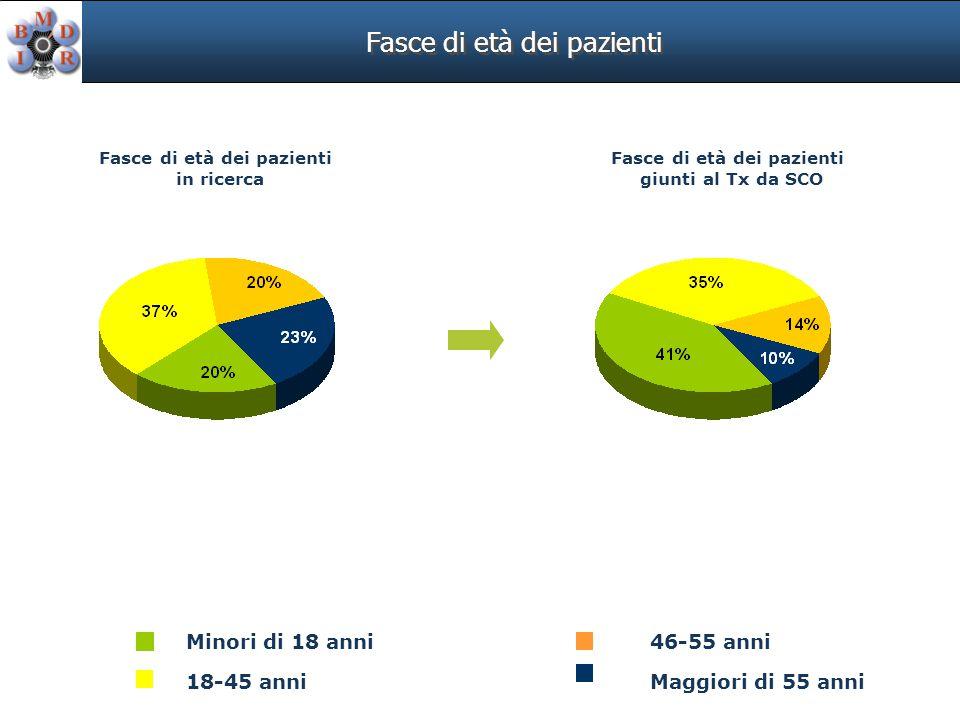 Fasce di età dei pazienti 46-55 anni 18-45 anni Minori di 18 anni Maggiori di 55 anni Fasce di età dei pazienti in ricerca Fasce di età dei pazienti giunti al Tx da SCO