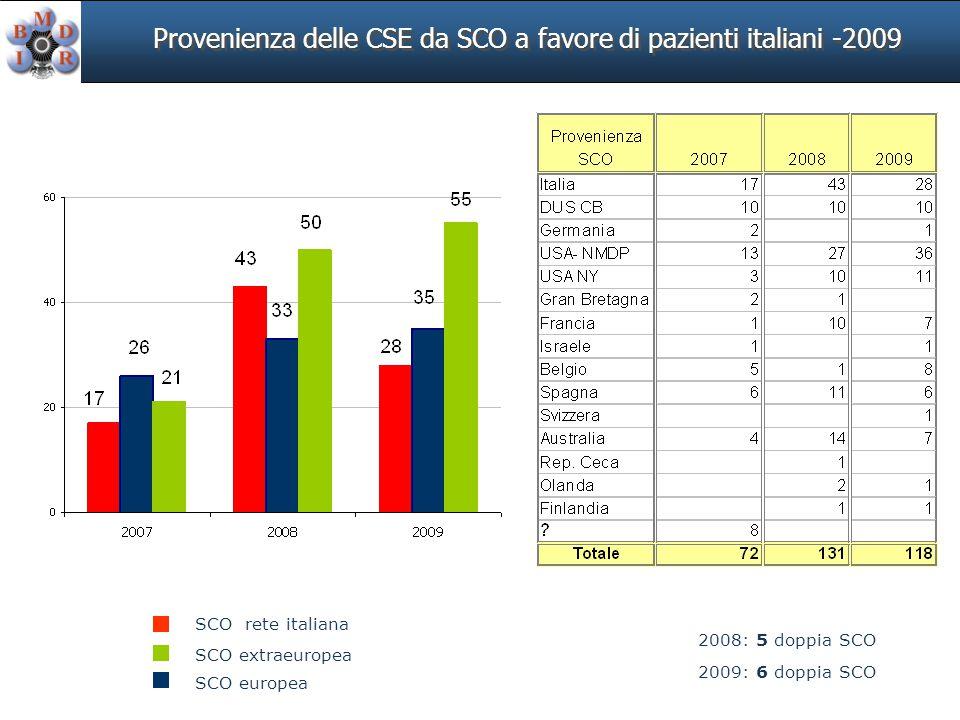 Provenienza delle CSE da SCO a favore di pazienti italiani -2009 2008: 5 doppia SCO SCO extraeuropea SCO europea SCO rete italiana 2009: 6 doppia SCO