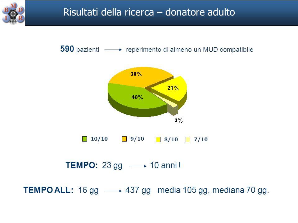 590 pazienti reperimento di almeno un MUD compatibile 7/10 9/1010/10 8/10 Risultati della ricerca – donatore adulto TEMPO: 23 gg 10 anni .